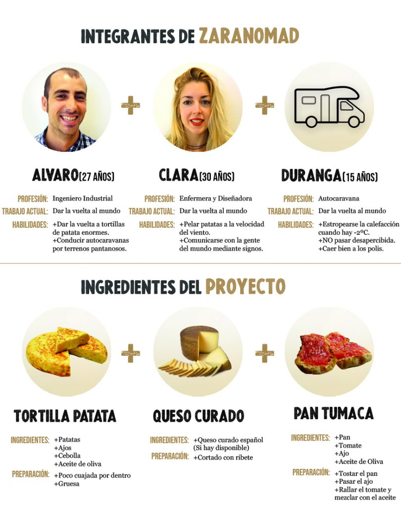 Patreon Zaranomad tortilla de patata española