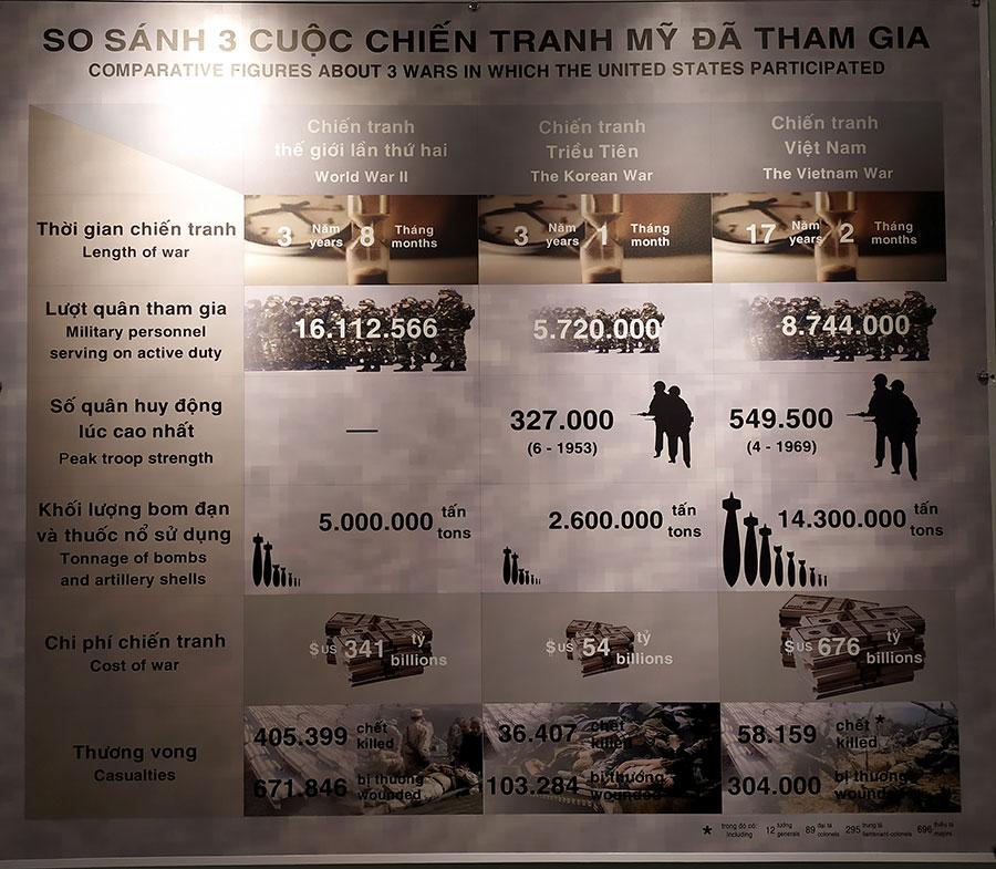 gasto-militar-guerra-mundial que ver en ho chi minh